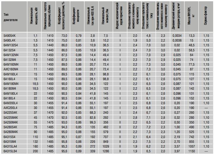 Электропривод степень защиты IP 55, номинальное усилие Н=36000, 220В