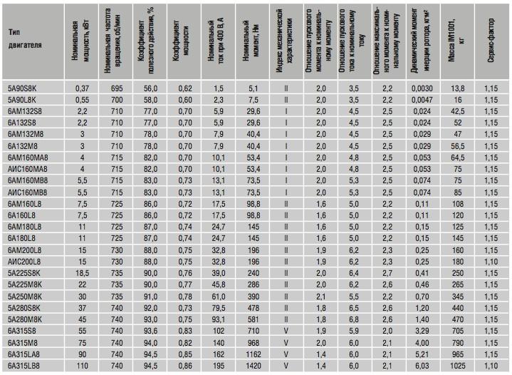 Электропривод степень защиты IP 65, номинальный момент Нм=250 - 290, 220В