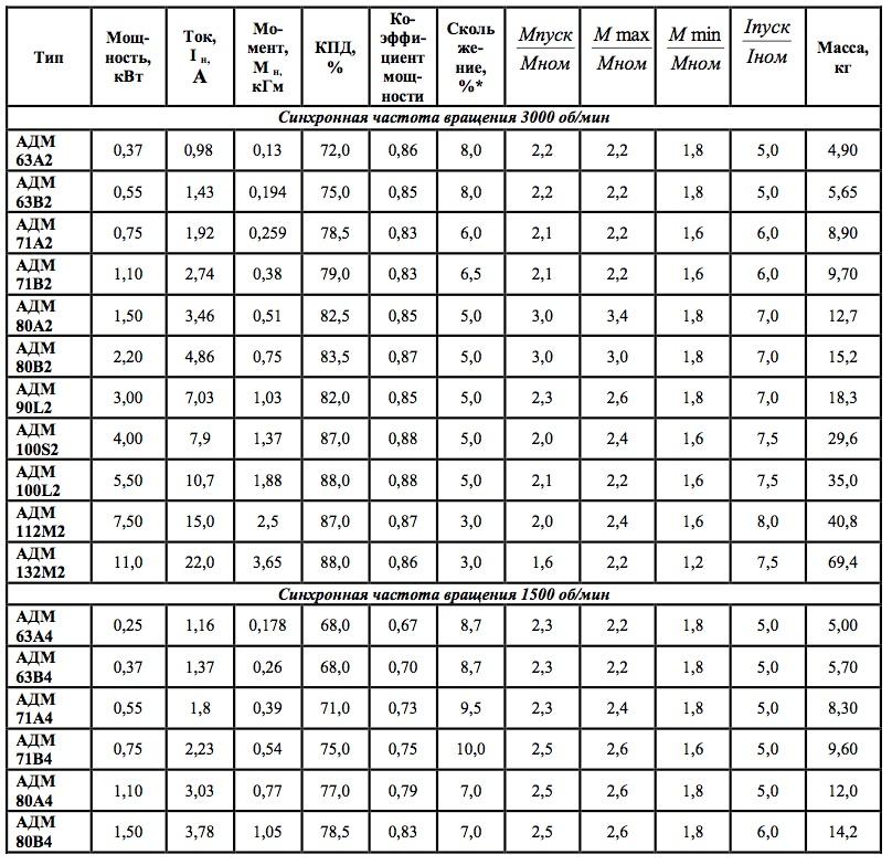 книги: как узнать мощность трехфазного электродвигателя цены билеты